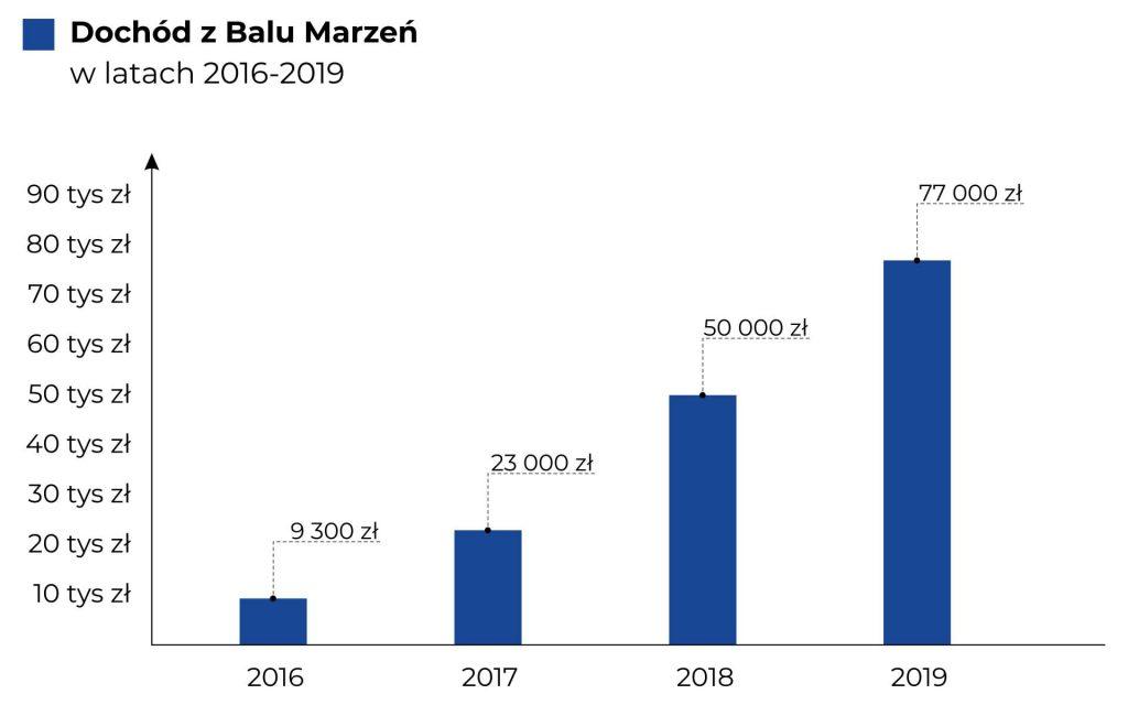 Na wykresie kolumnowym przedstawiono dochód z Balu Marzeń latach 2016 - 2019. Dane zostały również opisane w treści Raportu.