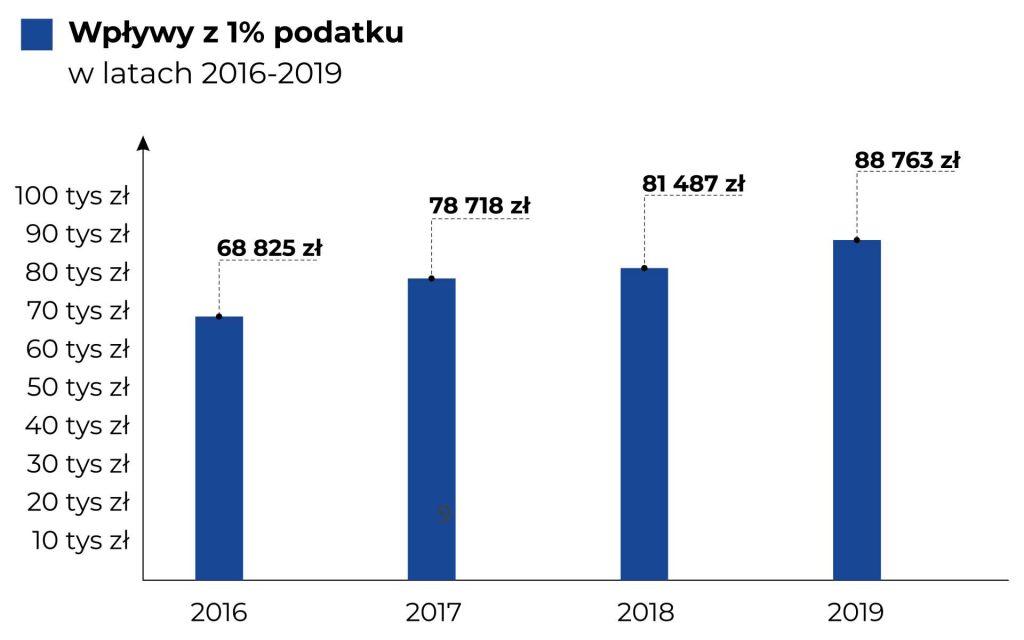 Na wykresie kolumnowym przedstawiono wpływy z 1% w latach 2016 - 2019. Dane zostały również opisane w treści Raportu.