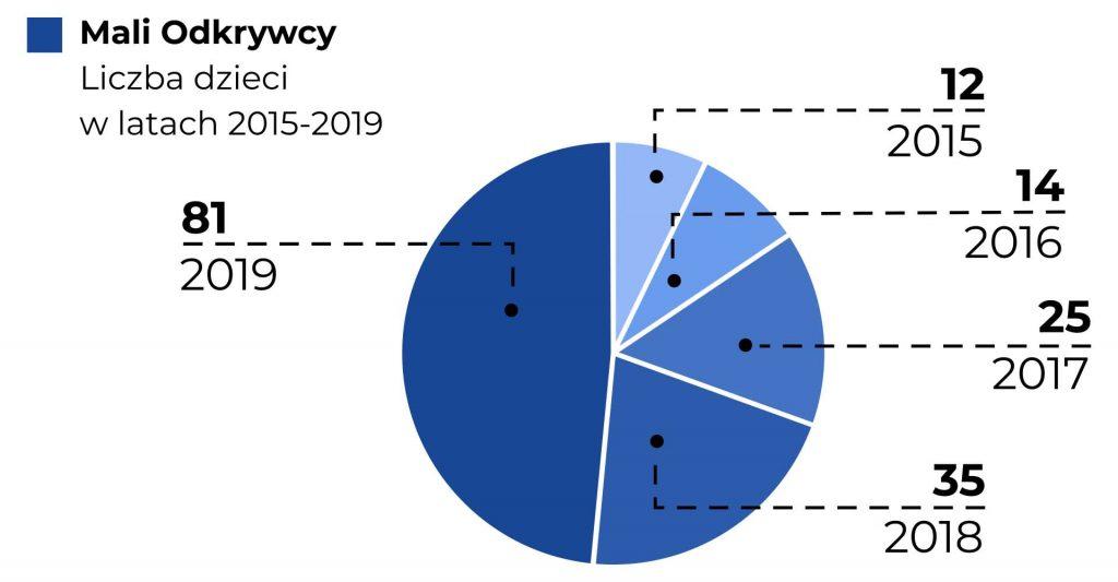 Na wykresie kołowym zaprezentowano liczbę dzieci, które brały udział w koloniach Mali Odkrywcy w latach 2015 - 2019. Dane zawarte są również w treści Raportu.
