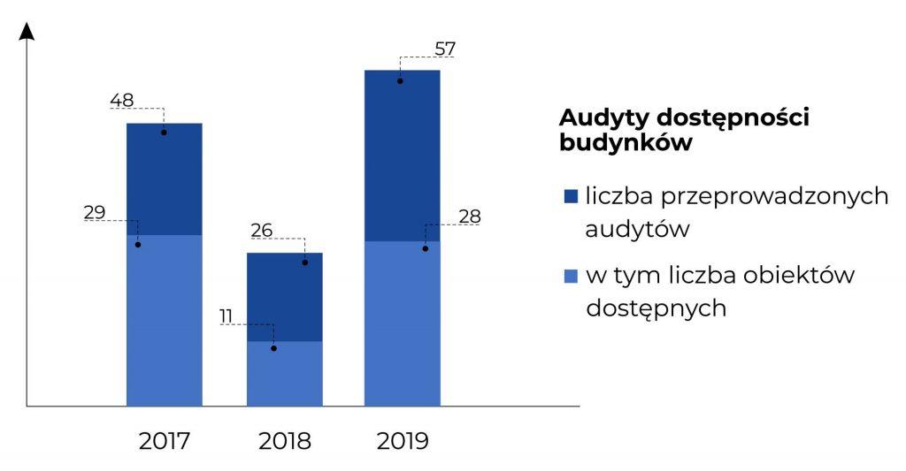 Wykres kolumnowy obrazujący liczbę przeprowadzonych audytów budynków (w tym liczbę obiektów ocenionych jako dostępne). Dane z wykresu zostały opisane w treści Raportu.