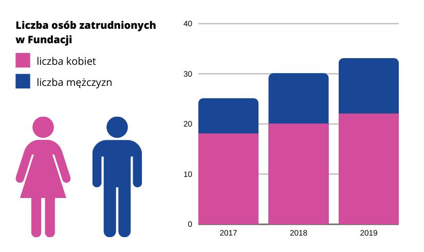 Na wykresie kolumnowym pokazana została liczba osób zatrudnionych w Fundacji w latach 2017 - 2019 z podziałem na płeć (dane zaprezentowano również w treści powyżej).