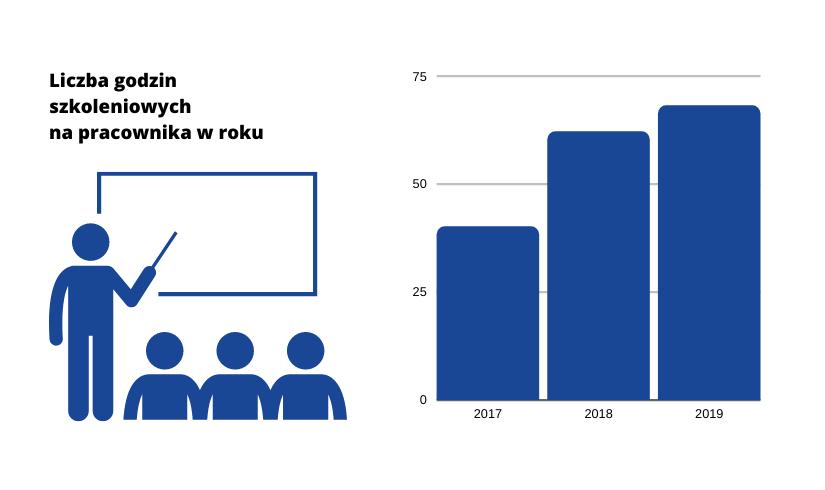 Na wykresie kolumnowym zaprezentowano liczbę godzin szkoleniownych na pracownika w latach 2017 - 2019 (dane zaprezentowano również w treści powyżej).