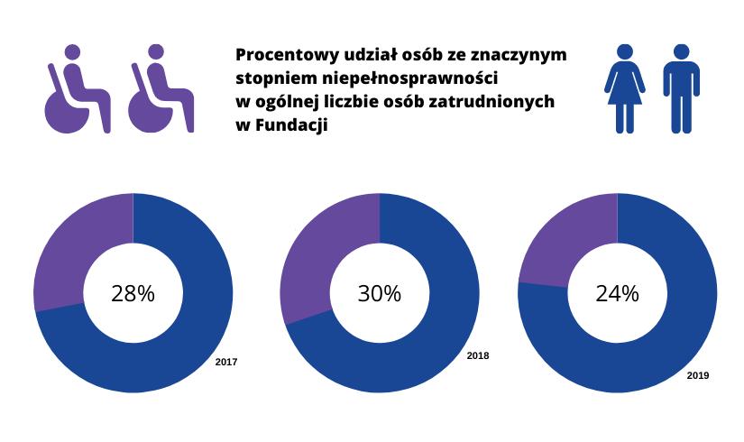 Na wykresie pierścieniowym pokazany został procentowy udział osób ze znacznym stopniem niepełnosprawności w ogólnej liczbie osób zatrudnionych w Fundacji (dane zaprezentowano również w treści powyżej).
